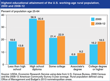 Gains in educational attainment of rural workforce continue