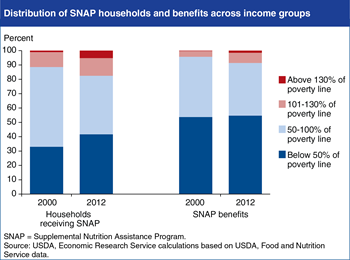 In 2012, 91 percent of SNAP benefits went to households with incomes at or below the Federal poverty line