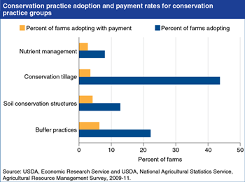 Many factors, including conservation payments, influence the adoption of conservation practices