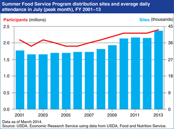 Number of Summer Food Service Program sites and participants increased in 2013