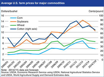U.S. farm prices of major field crops are forecast to decline for 2014/15