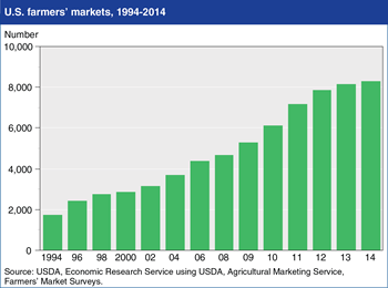 Number of U.S. farmers' markets continues to rise