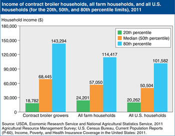 Contract broiler growers have higher median and greater range of household incomes