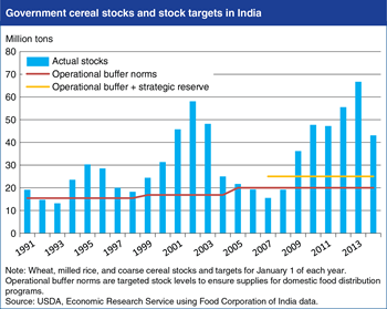 India's cereal stocks cycle up and down, but typically exceed targets