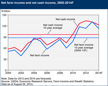 Farm income is forecast to decline in 2014, but remain above previous 10-year averages