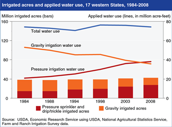 Western U.S. irrigated agriculture is shifting to more efficient methods