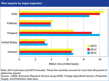 Thailand forecast to reclaim its position as largest global rice exporter