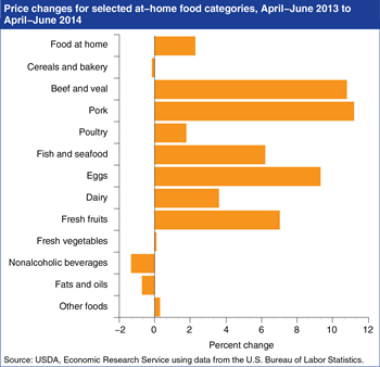 Grocery store prices for beef, pork, and eggs are up as U.S. supplies decrease