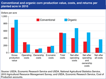 Organic corn returns exceed those from conventional
