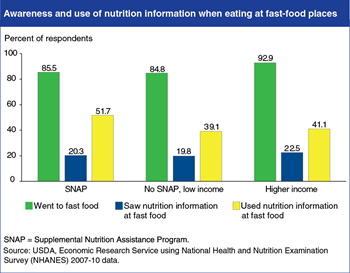 SNAP participants more likely to use nutrition information in fast-food places