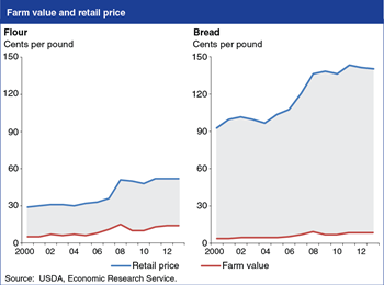 Price spreads are larger for more highly processed foods