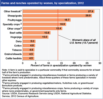Share of women farm operators varies widely by specialization