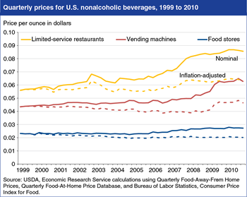 Inflation-adjusted beverage prices little changed between 1999 and 2010