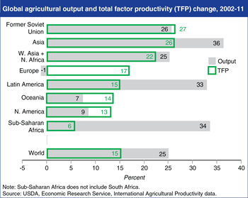 Agricultural productivity advances across all global regions