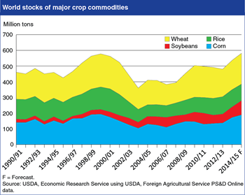 Global stocks of major crops rising