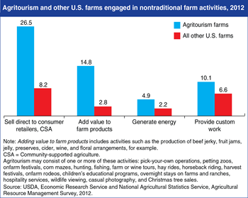 Farms engaged in agritourism often pursue other nontraditional activities