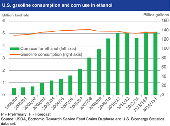 U.S. corn use in ethanol now tracks gasoline consumption