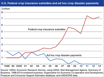 U.S. crop insurance subsidies outpace ad-hoc disaster assistance payments