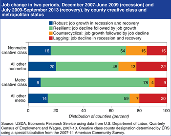 Creative class county job growth resilient following recession