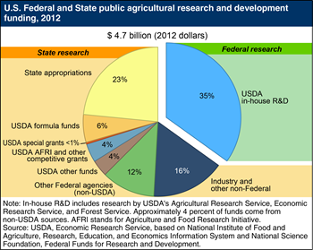 Federal and State institutions fund and conduct public agricultural R&D