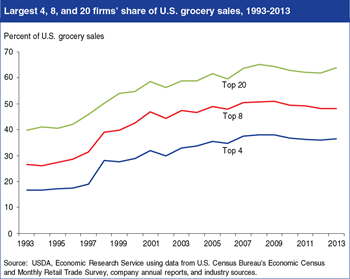Sales share of top 20 U.S. grocery retailers increased in 2013