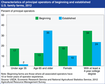 Beginning farmers differ demographically from established farmers