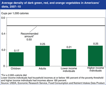 Americans aren't eating enough dark green, red, and orange vegetables