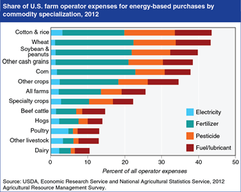 Farm business reliance on energy-intensive inputs varies by commodity specialization