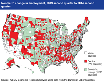 Many rural counties continued to lose jobs in 2014