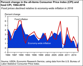 Percent change in the all-items Consumer Price Index (CPI) and food CPI, 1984-2016