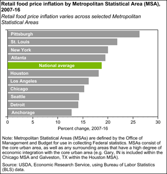 Retail food price inflation by Metropolitan Statistical Area (MSA), 2007-16