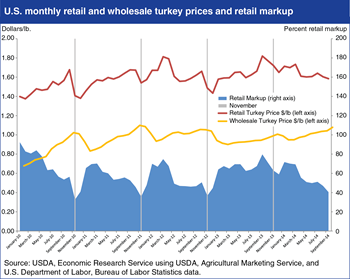 Retailers' margins for turkey decline during Thanksgiving season