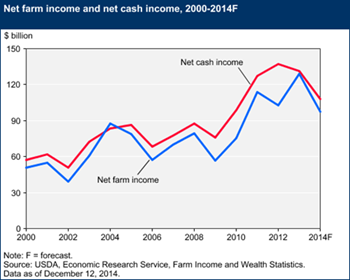 Farm sector profitability expected to weaken in 2014
