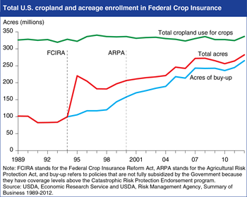U.S. crop insurance participation grows