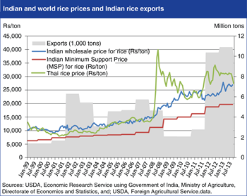 Indian rice prices typically lower and more stable than world prices