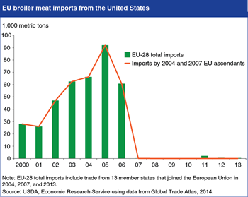 EU sanitary and phytosanitary measures limit imports of U.S. poultry