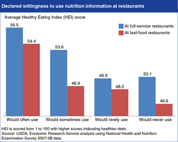 Healthier eaters are more likely use calorie information at restaurants