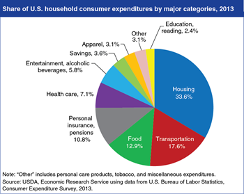 Food accounts for 13 percent of American households' budgets