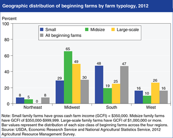The distribution of beginning farms reflects local farm economies