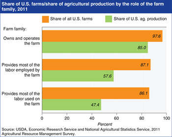 Editor's Pick: <br>Family farms dominate U.S. agriculture