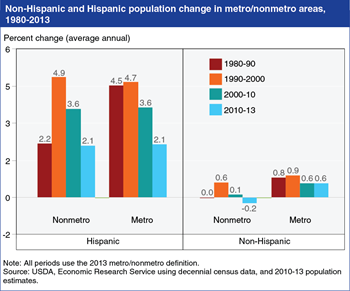 Editor's Pick 2014: <br>Rural Hispanic population growth mirrors national trends
