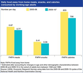 Editor's Pick 2014: <br>Working-age adults ate fewer meals, snacks, and calories away from home following the 2007-09 recession