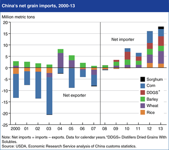 Editor's Pick 2014: China's net grain imports surge in 2012 and 2013