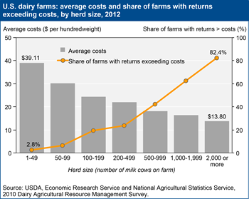 On average, larger dairy farms realize lower costs and higher profits