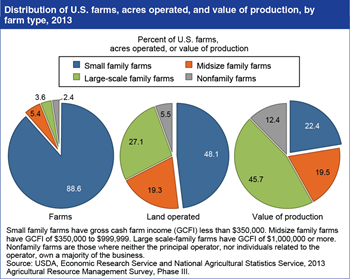 Small family farms operate 48 percent of U.S. farmland and account for 22 percent of U.S. agricultural production