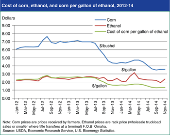 Cost of corn falls relative to ethanol, boosting refiner margins