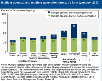 Multiple-operator farms are prevalent among larger family farms