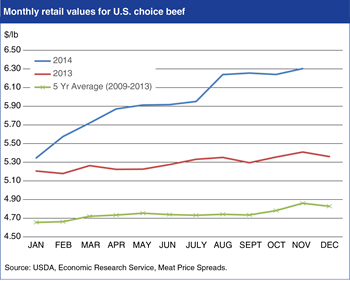 Choice beef retail values reach record highs in 2014