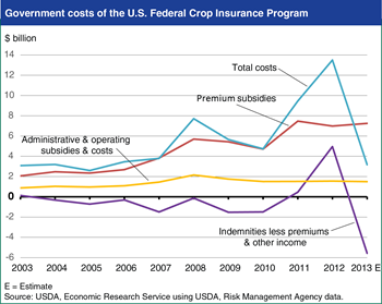 Federal Crop Insurance costs vary with enrollment, subsidy rates, and crop losses