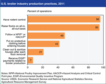 Most U.S. broiler operations use some form of sanitation/biosecurity practice